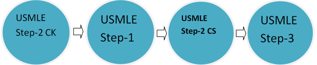 Screenshot 3 1024x210 - What is UMSLE Step 1?   What is on The USMLE Step 1?